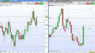Forex Price Action Su Gbp/Usd & Eur/Gbp
