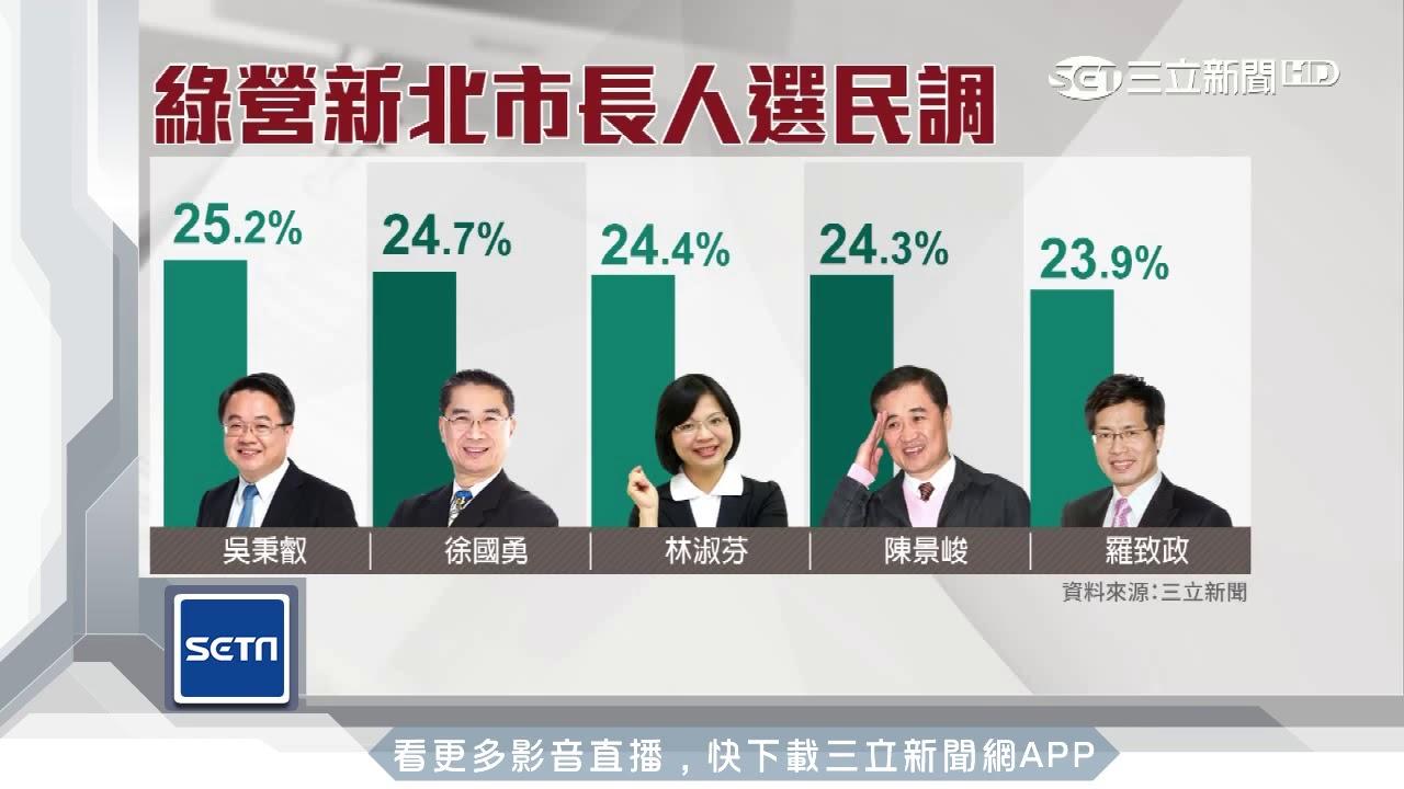 2018新北市長選舉 侯友宜民調大勝民進黨|三立新聞臺 - YouTube