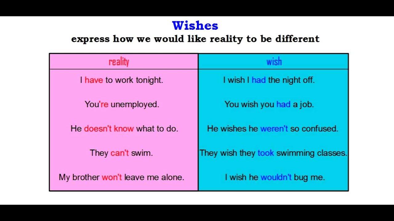 Wish Statements