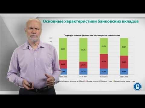 Курс лекций «Банковские услуги и отношение людей с банками». Лекция 10: Характеристики вкладов