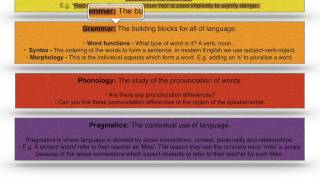 AS and A2 A-level English Language - Language Frameworks - Analysing Discourses Part II