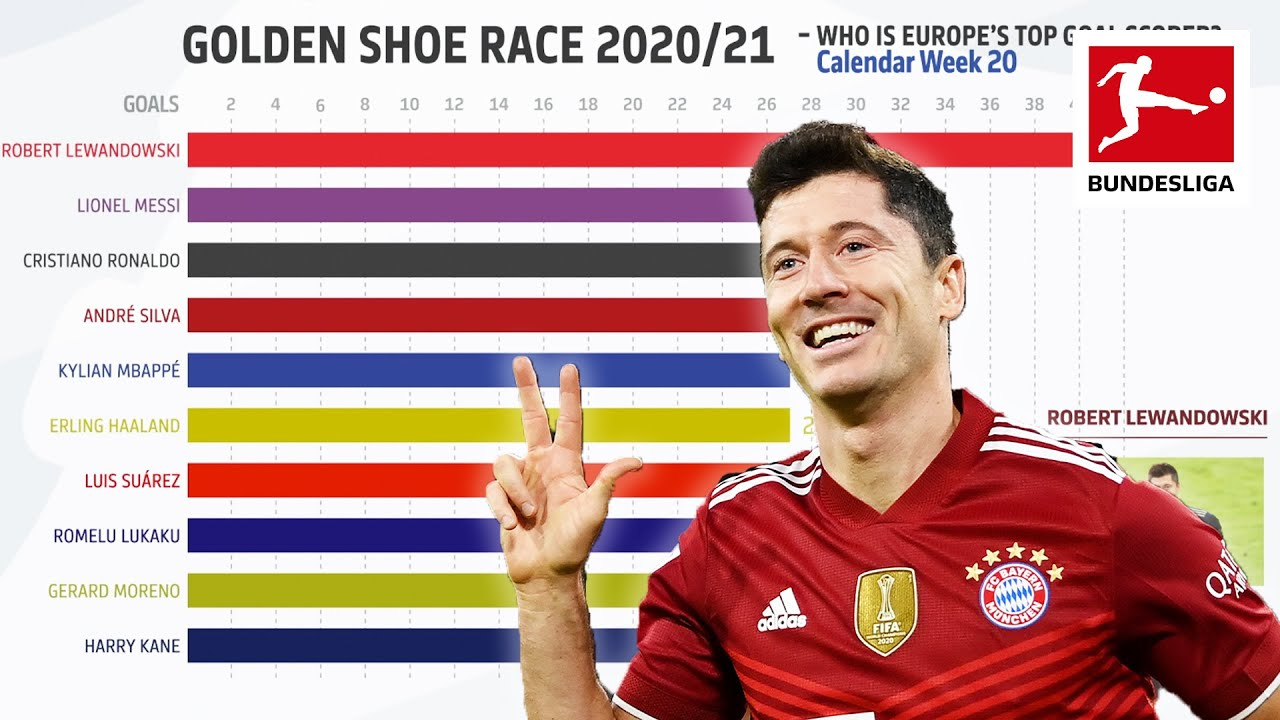 Download Lewandowski, Messi, Ronaldo & Co. - Who Is Europe's Top Goal Scorer? Powered by FDOR