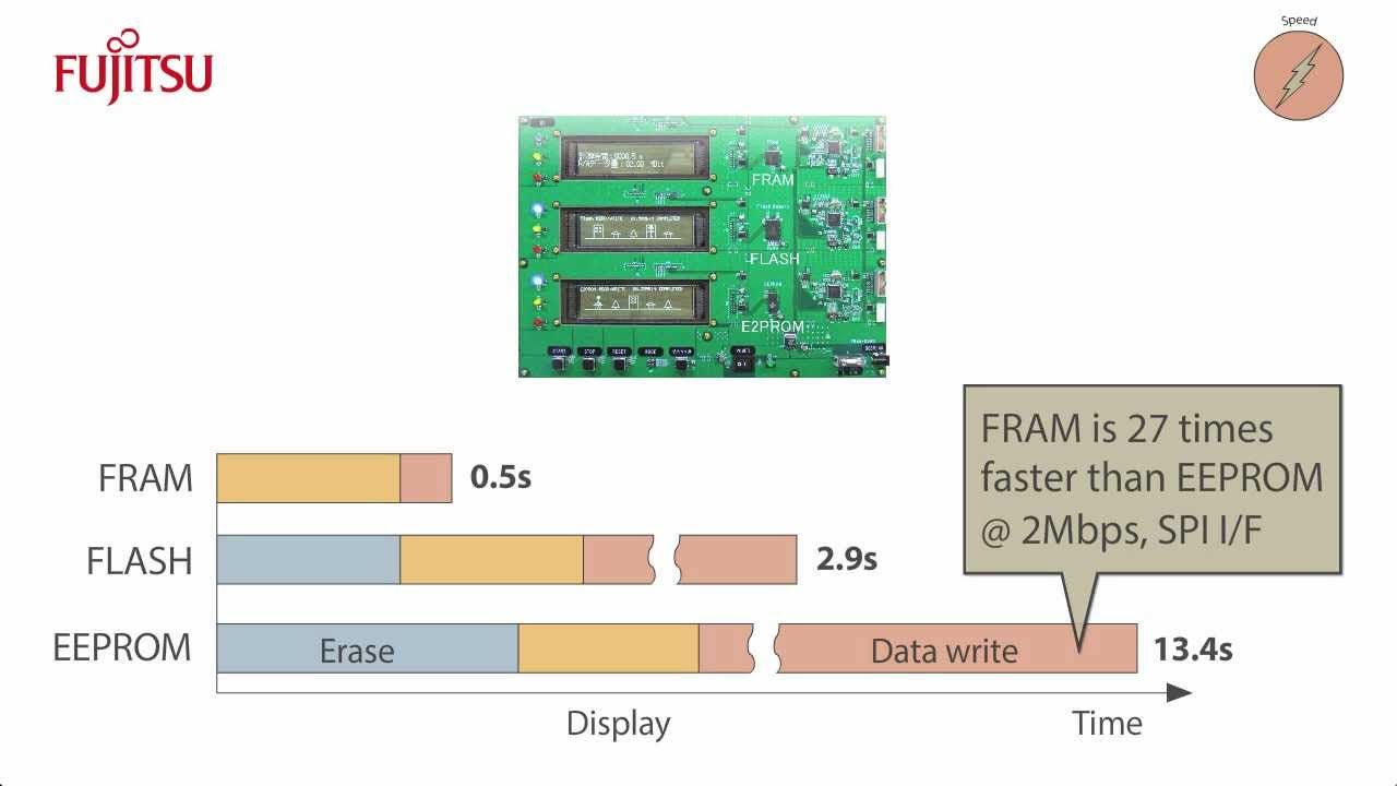 Overview of FRAM as a superior non-volatile memory alternative to Flash and  EEPROM