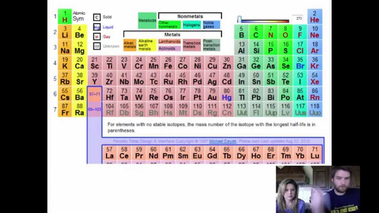 History of periodic table youtube history of periodic table gamestrikefo Images