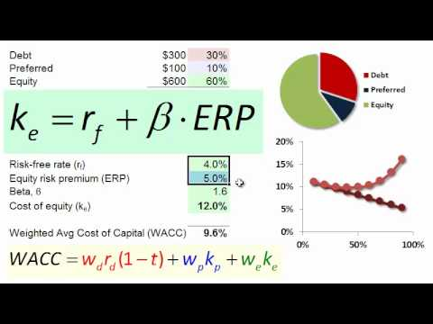 FRM: Weighted average cost of capital (WACC)