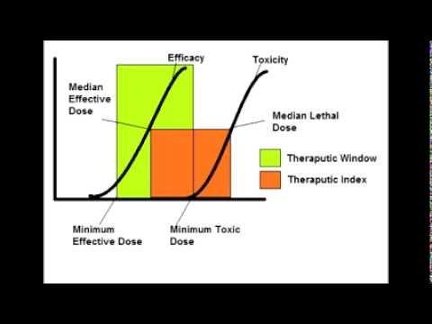 Pharmacology Full USMLE Step 1 Video