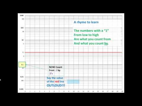 Semi-Log Graph Tutorial - Youtube
