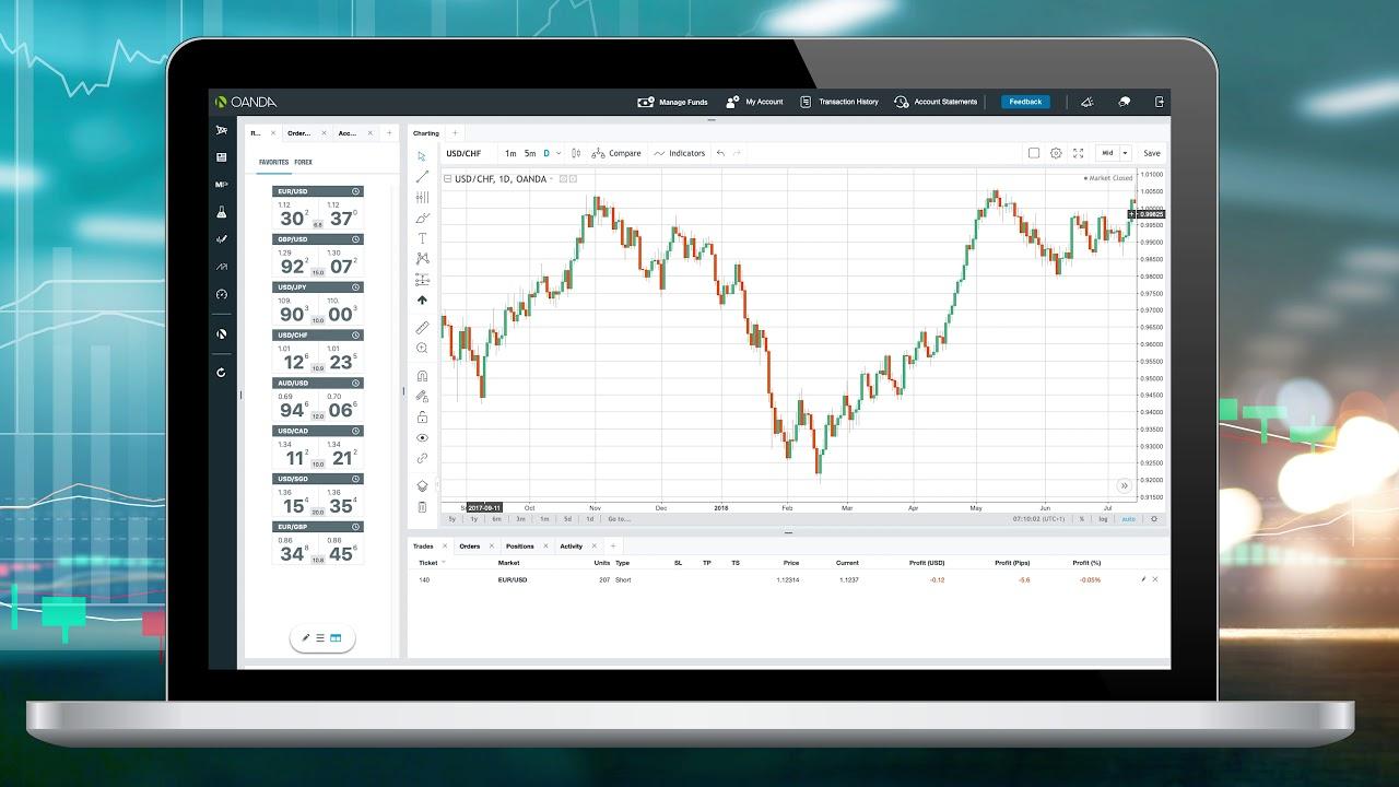 OANDA Review | Detalizēta informācija par OANDA Forex Broker