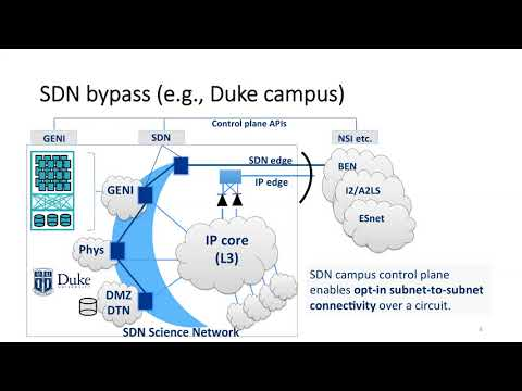Trusted CI webinar: Toward Security-Managed Virtual Science Networks