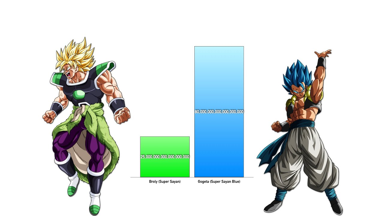 Goku Vs Saitama Power Levels Dragon Ball Z Super Opm Youtube