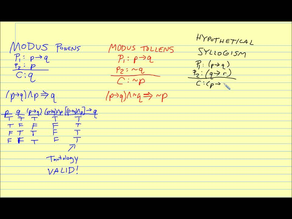 Logic Argument Forms Rules Of Inference Youtube