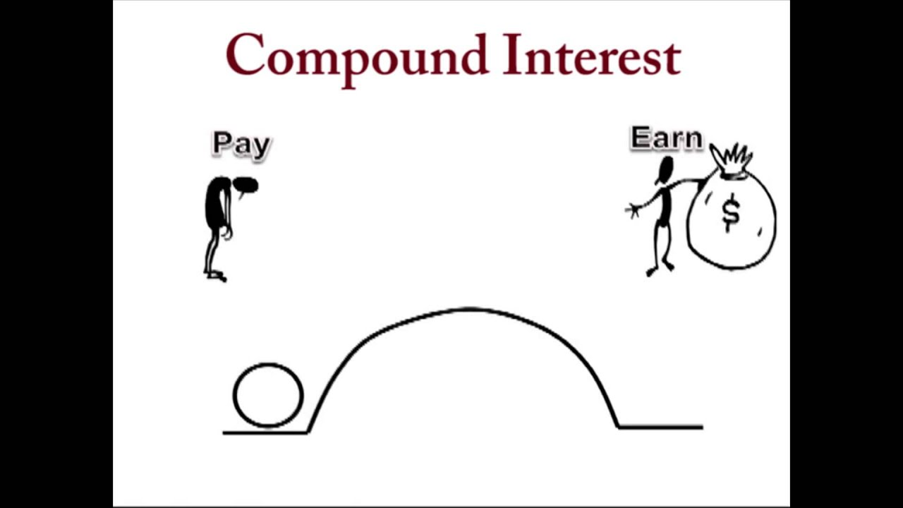 how to find compoud interest