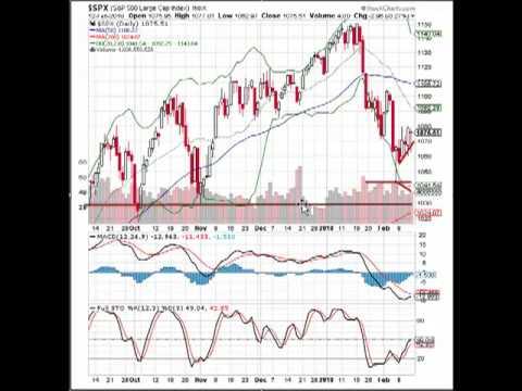MarketTamer.com – Where is the S&P 500 headed?