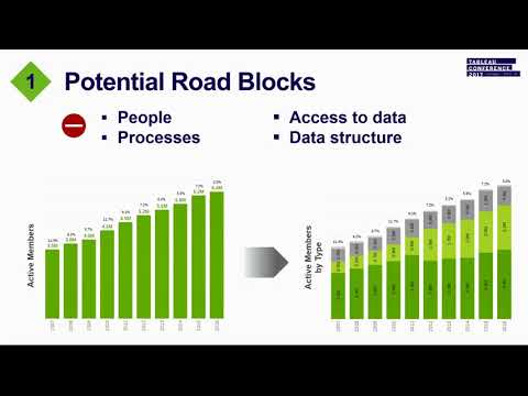 Transamerica: Scaling Tableau for success - YouTube