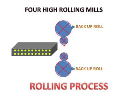 LEARN AND GROW !!  ROLLING MILLS (TYPES & WORKING) !