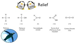 Redox Relief