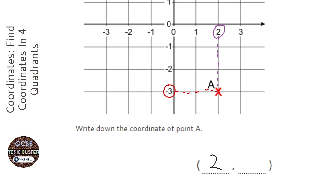 Coordinates: Find Coordinates In 4 Quadrants (Grade 2) - OnMaths GCSE Maths Revision