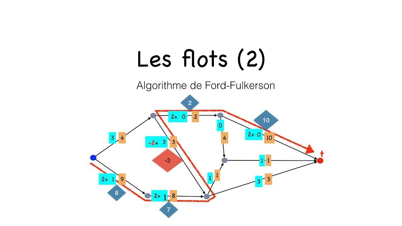 Download Flots 2 : l'algorithme de Ford-Fulkerson pour construire un flot max.dans un graphe