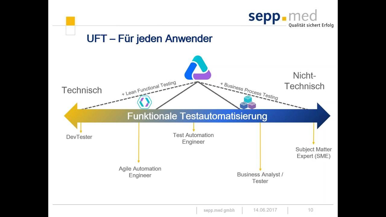 Test von sap anwendungen vom blueprint zur testdurchfhrung test von sap anwendungen vom blueprint zur testdurchfhrung beate niendorf webinar vom 290617 malvernweather Choice Image