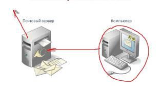 Урок #110  Почтовые протоколы IMAP и POP3