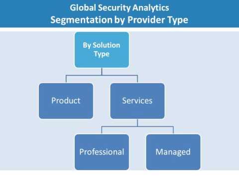 Global Security Analytics Market