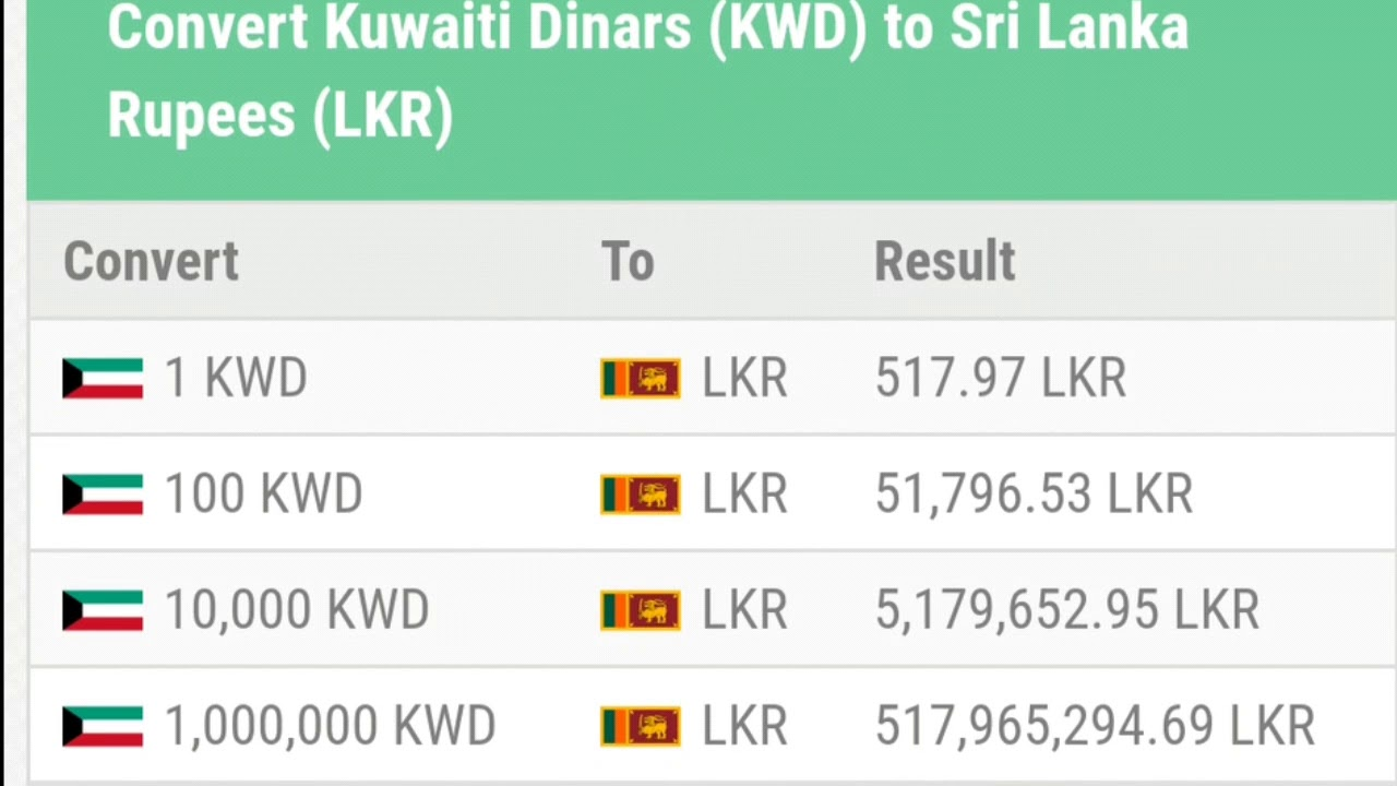 Kuwait Dinar Exchange Rate Today Sri Lanka Monday 02 04 2018