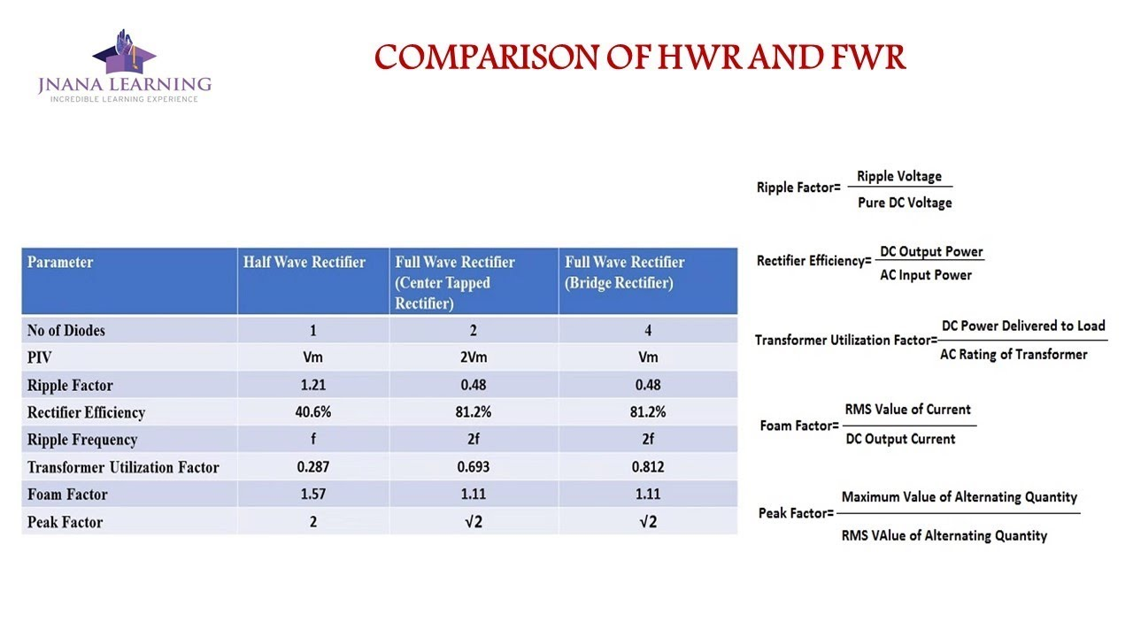Comparison of HWR and FWR Using Rectifier Parameters
