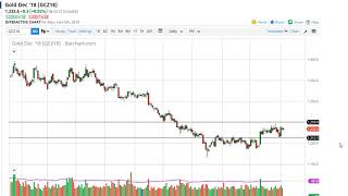 Gold Technical Analysis for November 06, 2018 by FXEmpire.com