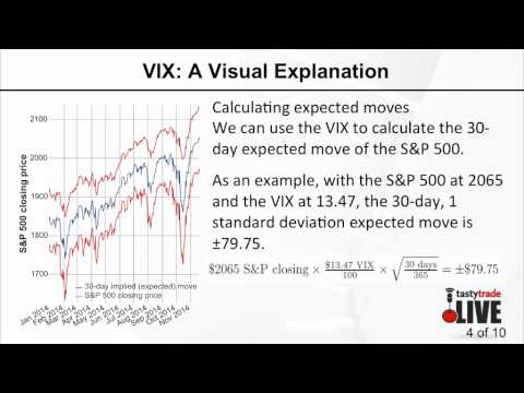 Predicting Market Moves Using VIX | What Else Ya Got