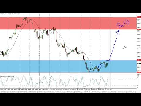Natural Gas Technical Analysis for December 12, 2017 by FXEmpire.com