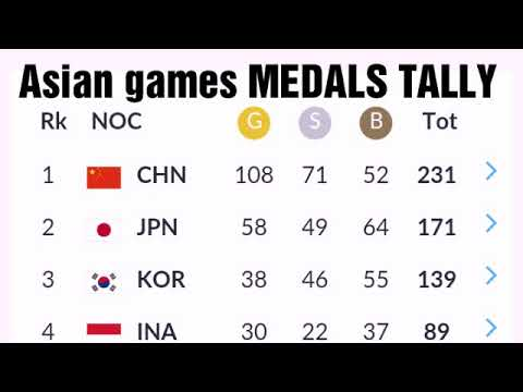 Today Asian Games 2018 Medals Tally ; Philippines Medals;  India Medals; Korean; Jinshon Johnson