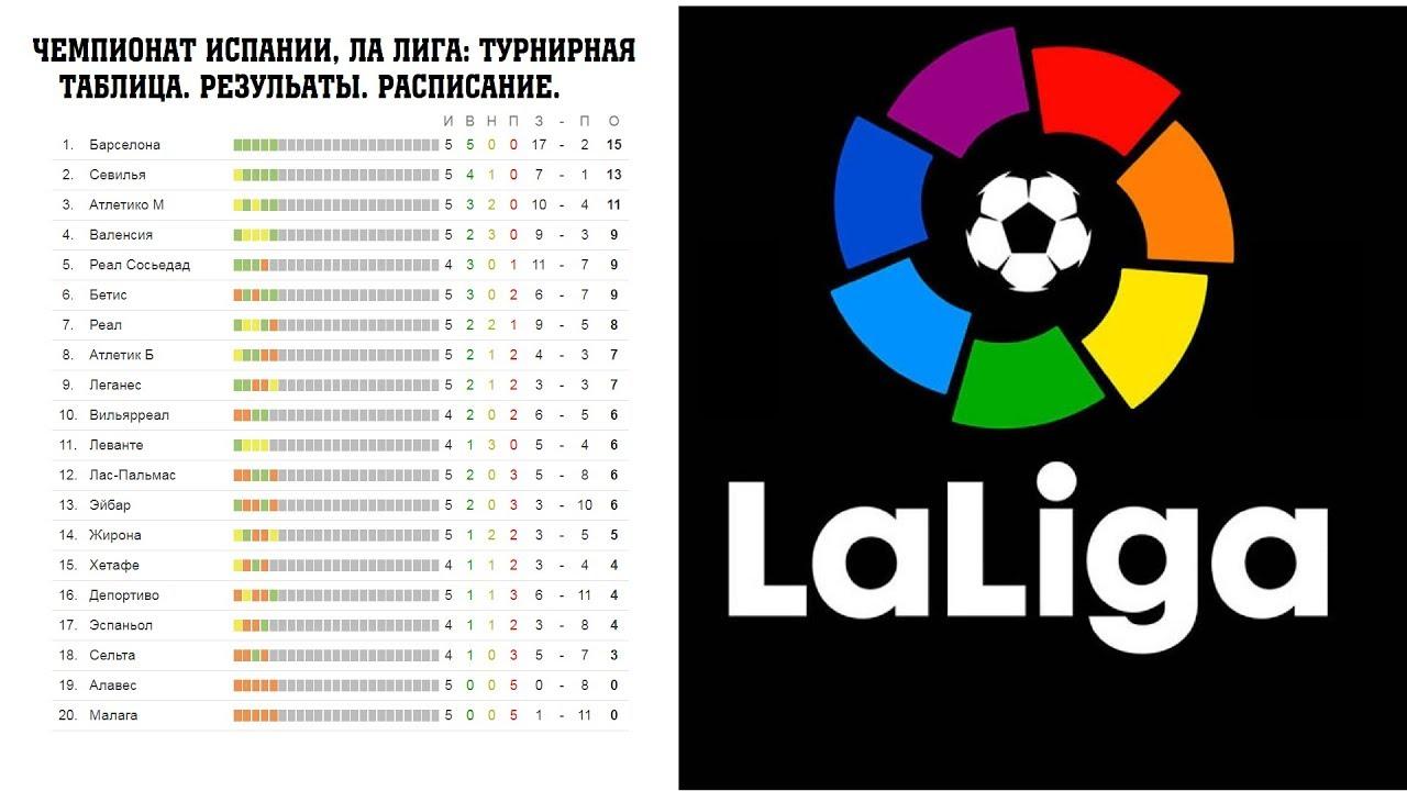 Футбол. испания. примера дивизион результаты