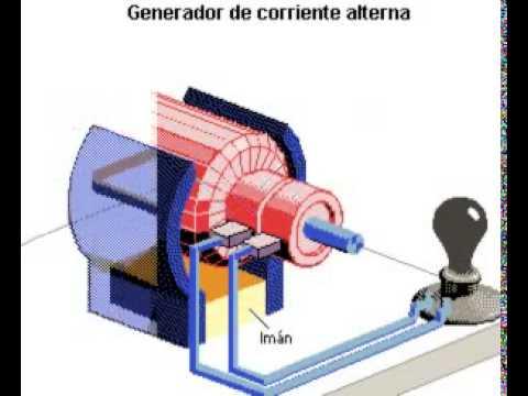 Funcionamiento del generador el ctrico de corriente - Generador de corriente ...