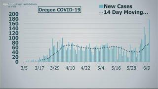 Coronavirus cases spike in Oregon
