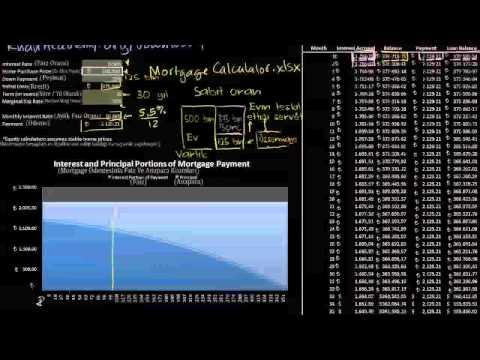 İpotekli Konut Kredilerine Giriş (Mortgage) (Finans ve Sermaye Piyasaları)