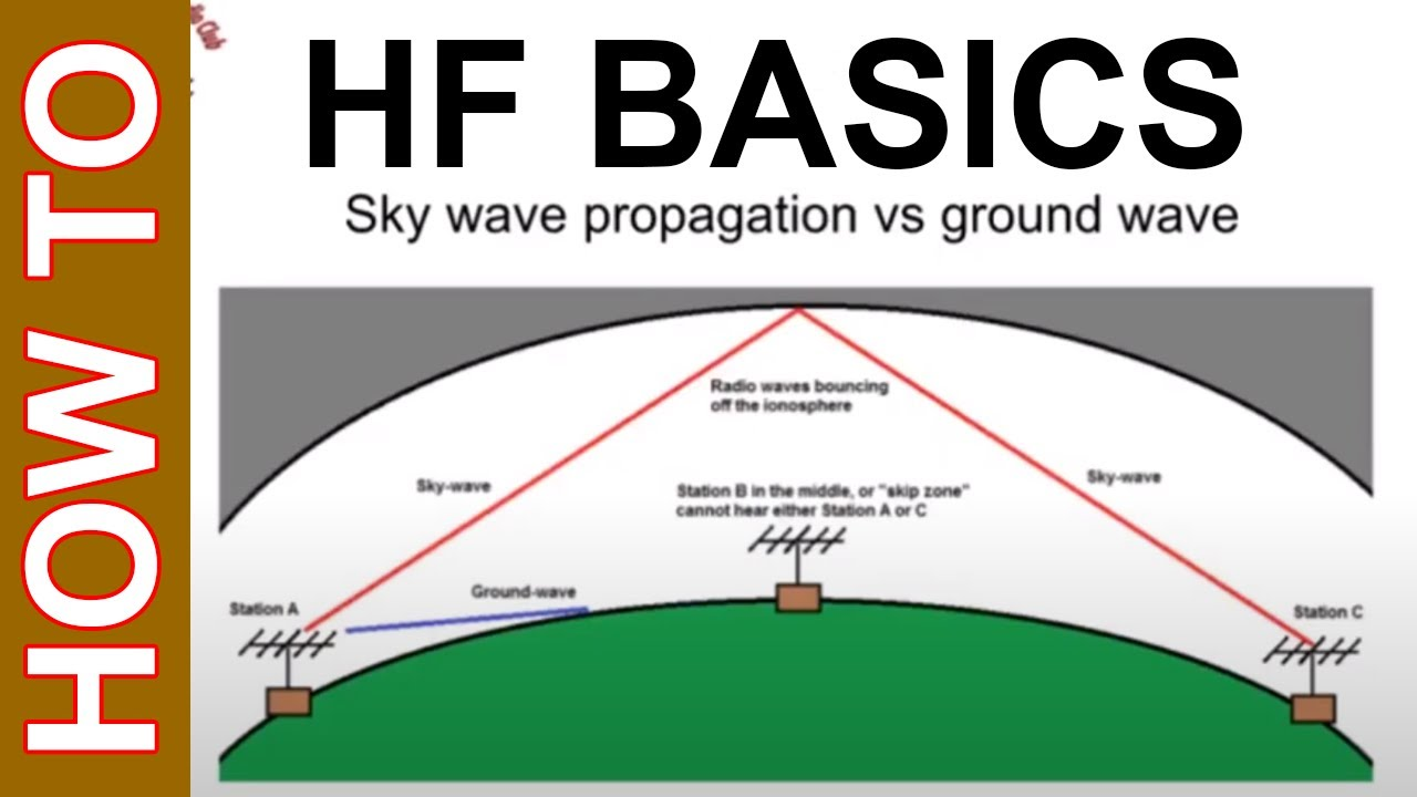 What Is Hf >> How To Get Started Into Hf Amateur Radio What Is Hf Amateur Radio