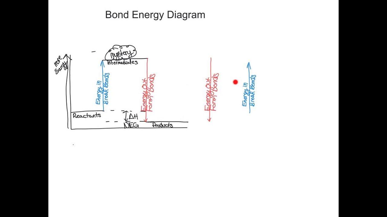 Bond energy diagrams youtube bond energy diagrams pooptronica Gallery