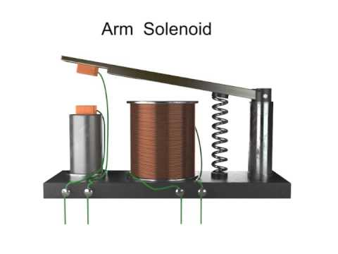 Download Brief Explanation of Solenoids