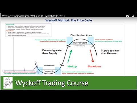 Wyckoff Trading Course, Webinar #1 - March 28, 2019