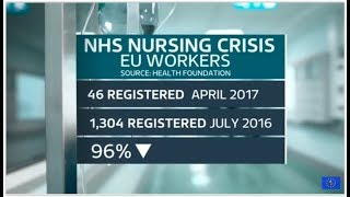 Brexit fallout: recruitment of EU nurses falls 96 percent in one year