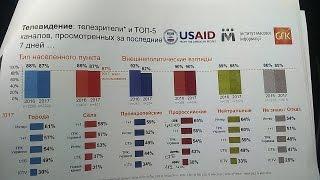 Что смотрят, читают и слушают жители Донбасса? Исследование