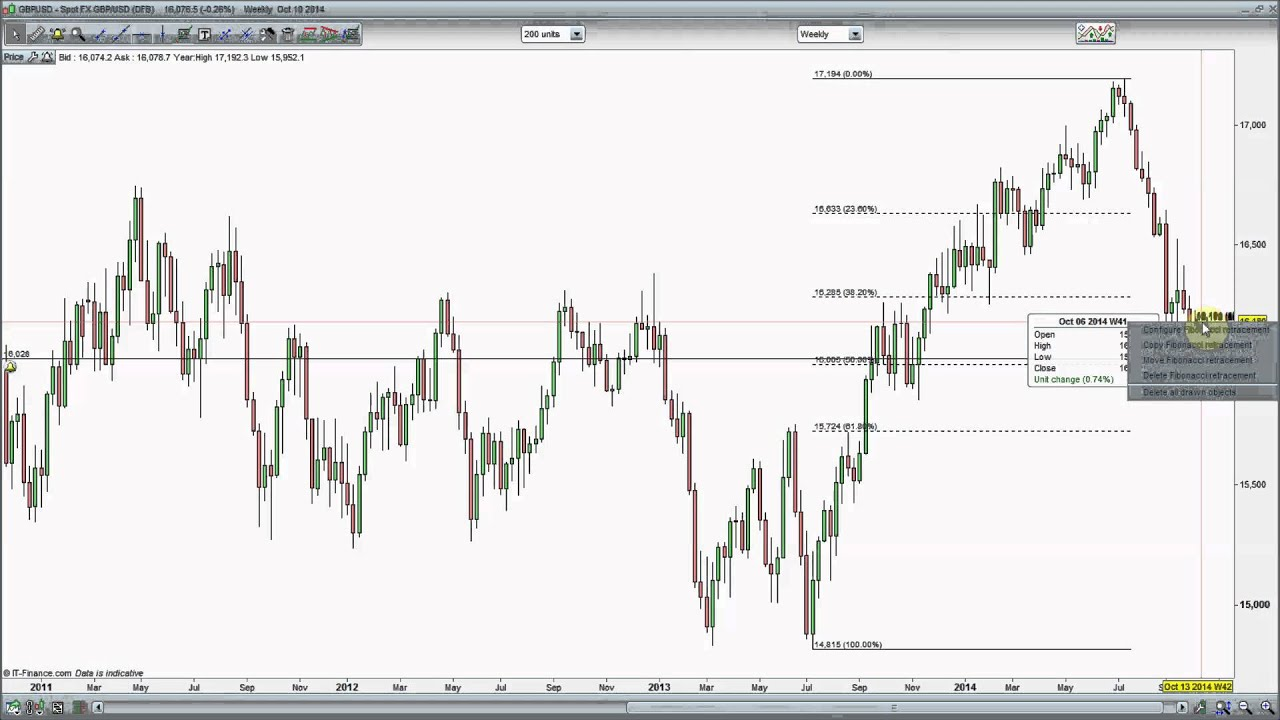Forex 2014 outlook