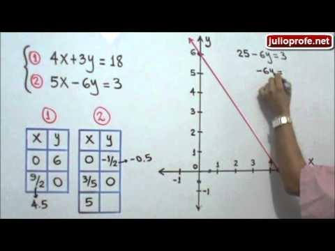 Solución de un Sistema de Ecuaciones de 2x2 por el Método Gráfico