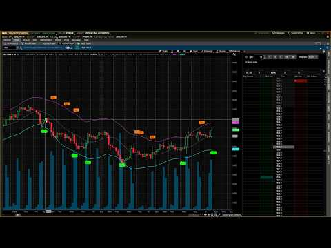 Futures Trading Profits – E-mini Russell 2000 Index