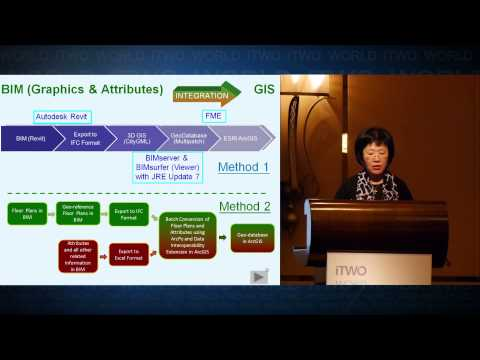 Integration of BIM in Public Housing Development - Lessons learnt from Hong Kong Housing Authority
