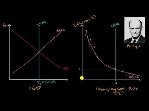 Long run and short run Phillips curves