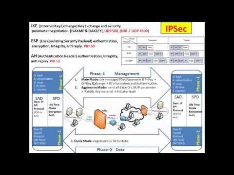 IPSec/ IKE/ ESP/AH/ Tunnel/ Transport (Hindi)