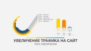 Разработка сайтов Белгород. Вебстудия Эклиптика. Создание продающих сайтов.(, 2014-08-07T08:51:52.000Z)