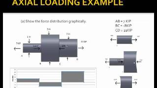 Strength of Materials: Axial Loading