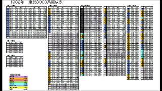 東武8000系 1964年~2020年 編成表の移り変わり